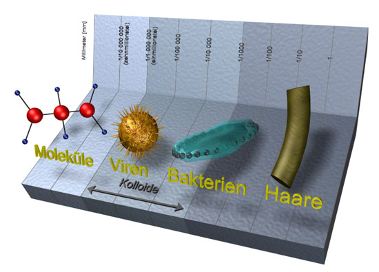 Relative size of Colloids